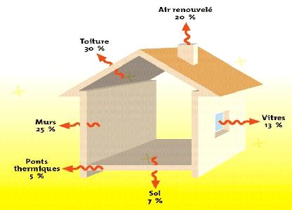 Isolation: sources des pertes de chaleur